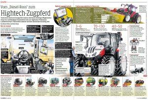 KLEINE ZEITUNG - Vom Diesel-Ross zum Hightech-Zugpferd